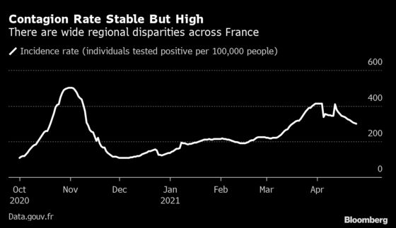 Macron Bets Vaccines Will Kick In Soon in Rush to Reopen France