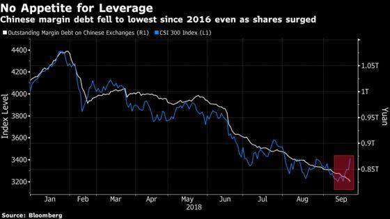 Dwindling China Margin Debt Shows Traders Skeptical of Rebound
