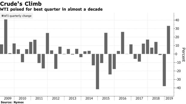WTI poised for best quarter in almost a decade