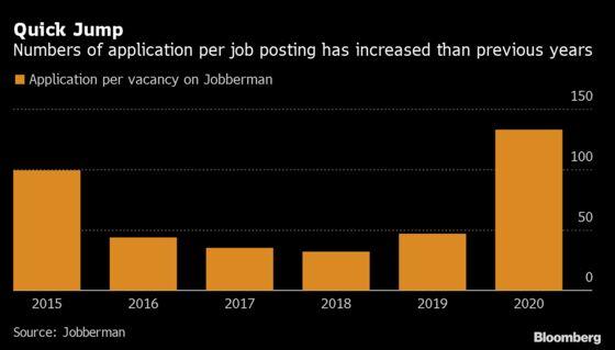Nigeria Sees Surge in Job Seekers Amid Pandemic Turmoil