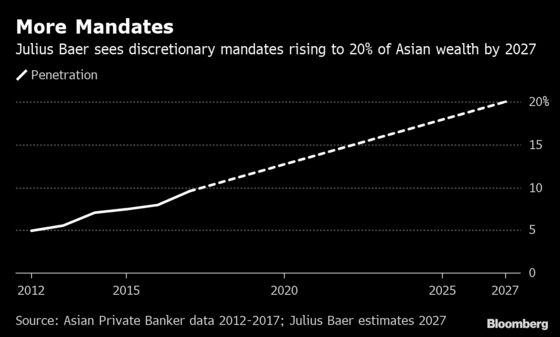 Asia's Richest Delight Banks by Abandoning Their Trading Egos