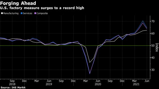 U.S. June Manufacturing Index at Record High, Services Dip