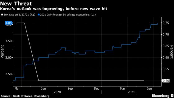 Bank of Korea on Track for Rate Hike as Virus Hit Downplayed