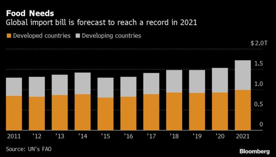 World Food Import Bill Set to Reach Record Amid Soaring Costs