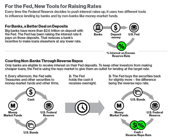 The Repo Market Bloomberg