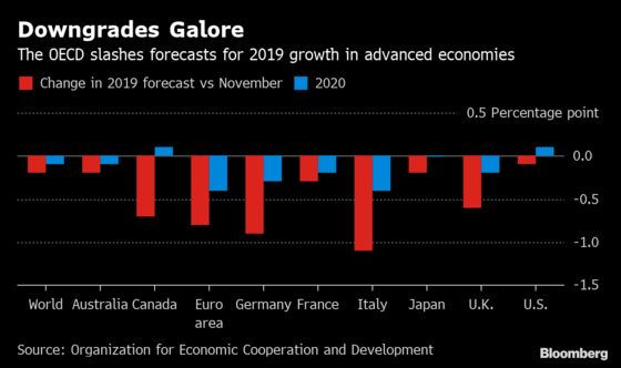 OECD Cuts Global Outlook Again and Warns Worse May Be Ahead