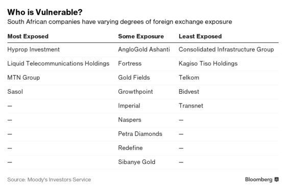 S. African Companies Will Avoid Turkey-Type Crisis: Moody's