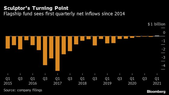 Sculptor Hedge Fund Rebounds With First Inflows Since 2014
