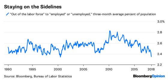 Unemployment Is About as Low as It Gets