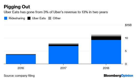 What Does Uber Love More: Restaurants or Investors?