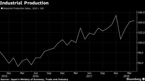 Japan's Factory Output Rises Less Than Expected in April