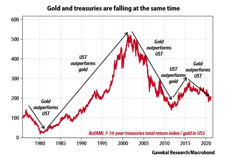 relates to Bitcoin Is Displacing Gold as an Inflation Hedge