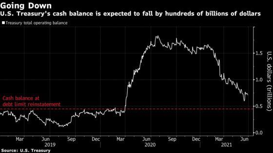 Treasury Bill Supply Cuts Loom as U.S. Debt Ceiling Set to Return