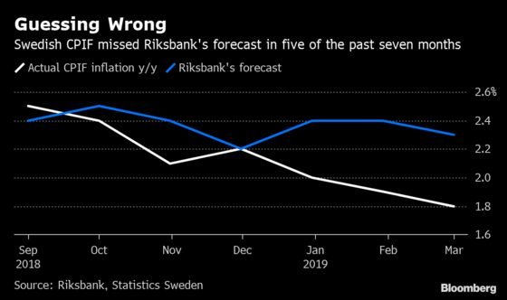 Riksbank Dodges Worst Outcome After Latest Inflation Miss