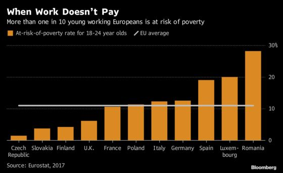 Work Doesn't Pay as 11% of Young Europeans Face Poverty