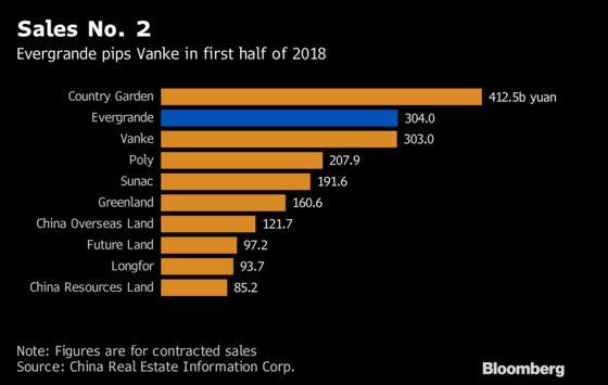 Bearish Bets Pile Up Against China Evergrande