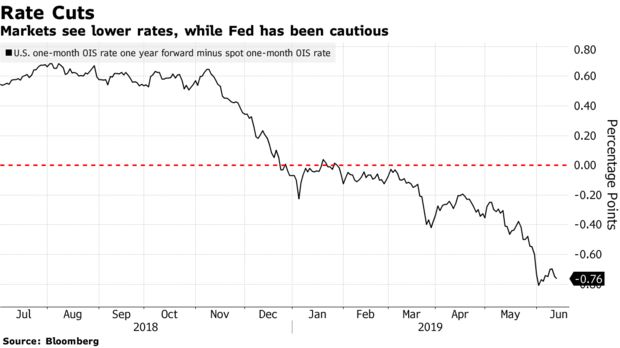 Markets see lower rates, while Fed has been cautious