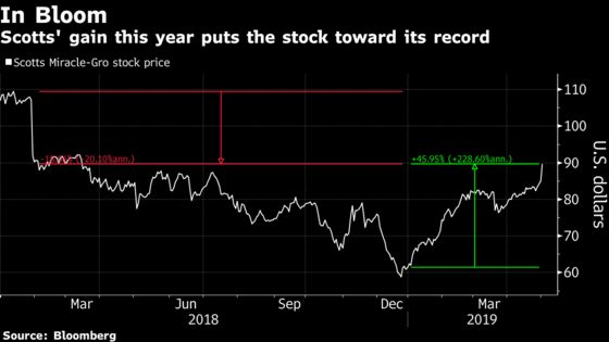 Scotts Miracle-Gro Jumps Most in Decade on Pot-SuppliesRebound