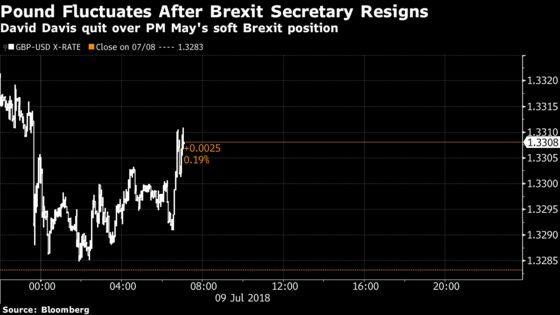 Brexit Bulletin: Davis Quits