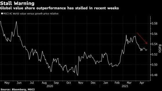 Reflation Trades Look to Revive Amid Global Commodities Fervor