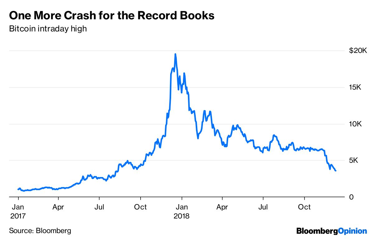 what causes cryptocurrency to rise and fall