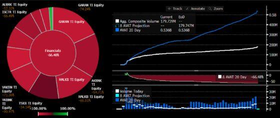 Turkey Short-Selling Ban Is Blow to Bank Stocks' Trading Volume