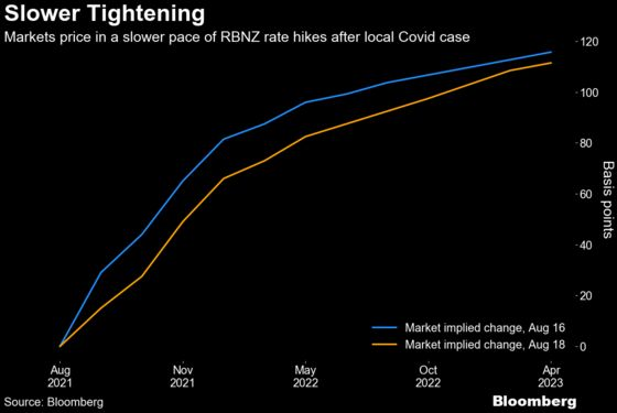 New Zealand Shows How Quickly Delta Can Upend Rate-Hike Bets