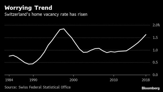Swiss Regulator Calls for Measures to Avert Property Bubble