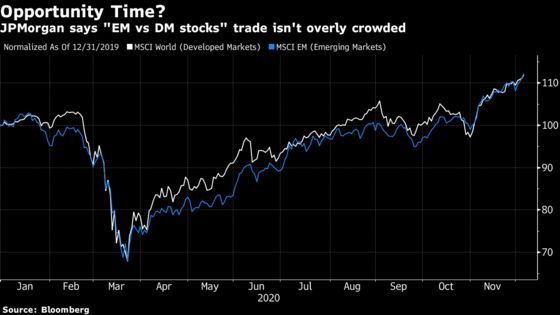 JPMorgan Warns of Crowded Trades Amid Markets' 'Clear Consensus'