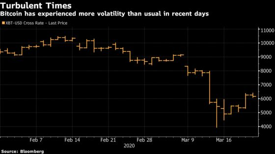 Bitcoin May Need Months to Recover, Fundstrat Chartist Says