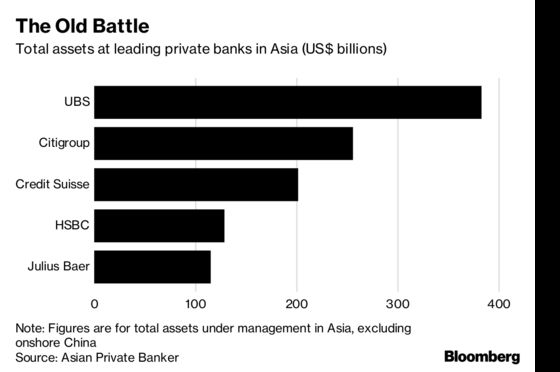 Credit Suisse Sees Asia Wealth Race Shift From Offshore Hubs