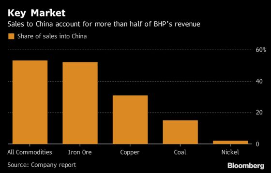 Top Miner Sees U.S.-China Trade Spat Limiting Global Growth