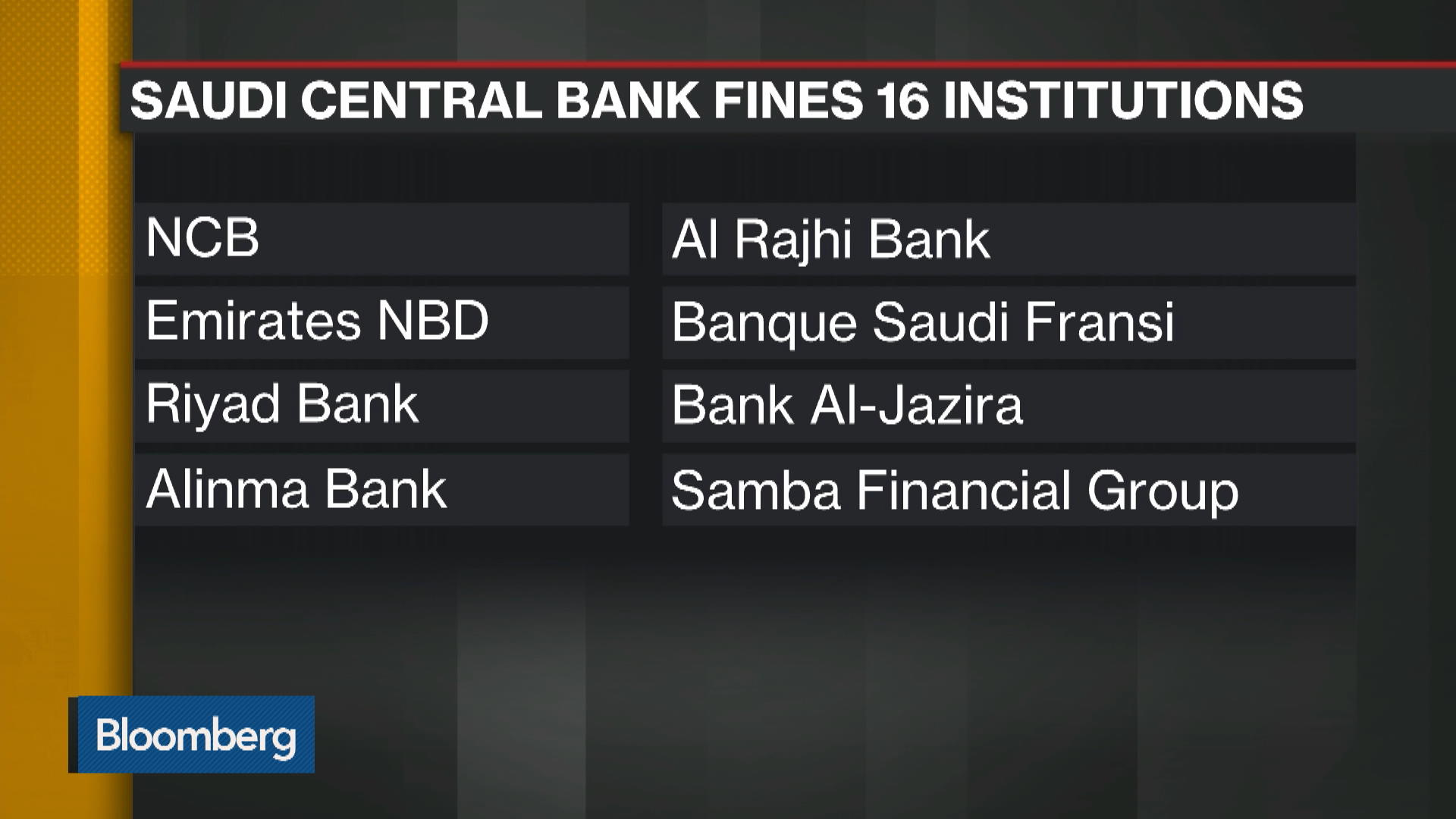 Saudi Central Bank Fines 16 Banks