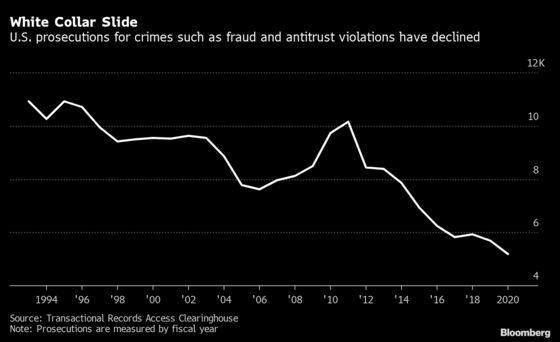 White-Collar Crime Probes Likely to Intensify Under Biden's DOJ