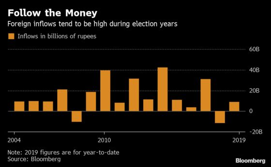 History Suggests Indian Rupee Set for Post-Election Hangover
