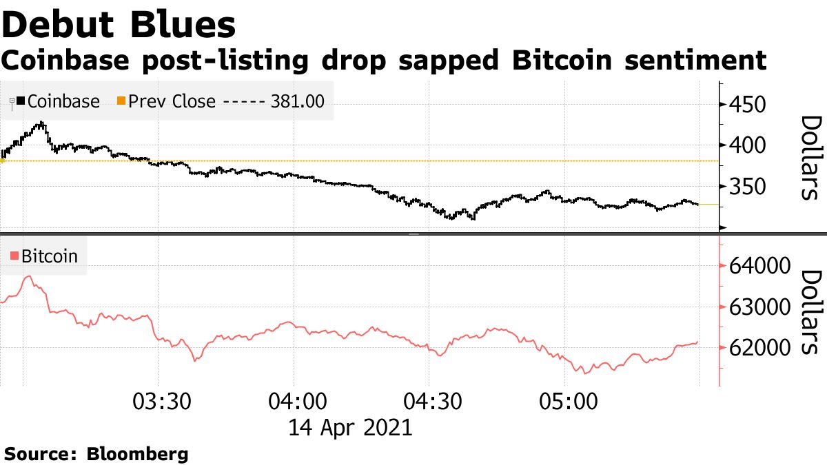 Coinbase post-listing drop sapped Bitcoin sentiment