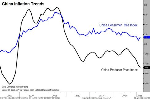 China PPI vs. CPI