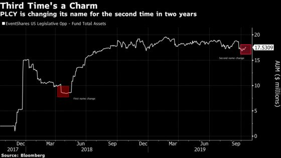 Politics Prove Toxic for ETF Trying Its Third Name in Two Years