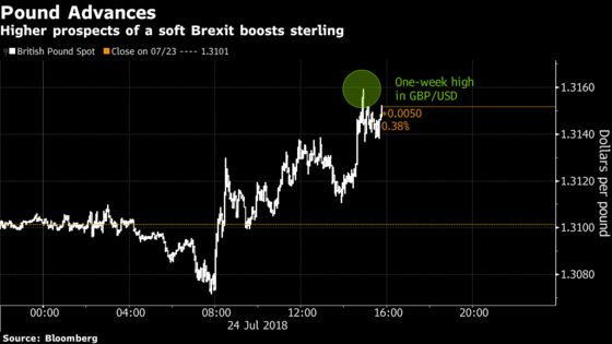 Pound Jumps to One-Week High as May Takes Control of Brexit Talks