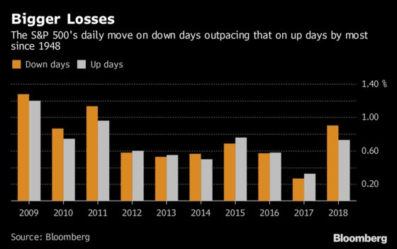 Big Days Are All Bad Ones as Stocks Punish Optimists Again