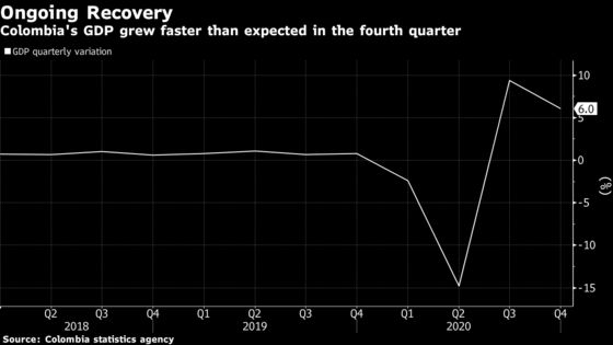 Colombia Recovers Faster-Than-Expected From Worst-Ever Slump