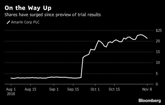 Data on Fish-Oil Pill May Justify Amarin's Surging Stock Price