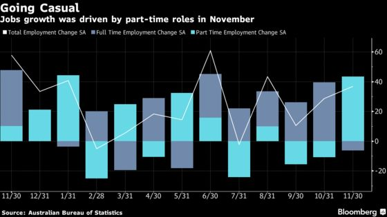 Australian Jobs Market Softens in Setback for 2019 Wage Gains