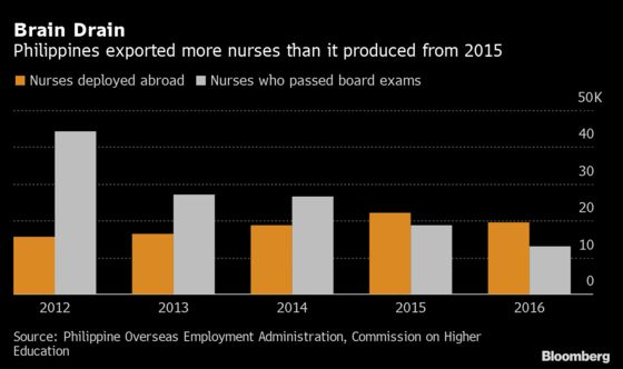 Supplier of World's Nurses Struggles to Fight Virus at Home