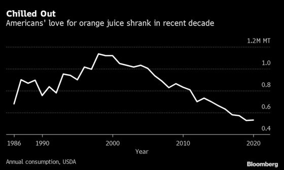 Florida Orange Groves Shrivel Just as Americans Return to Juice