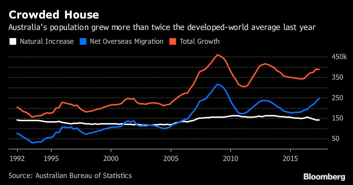 Source Australian Bureau Of Statistics