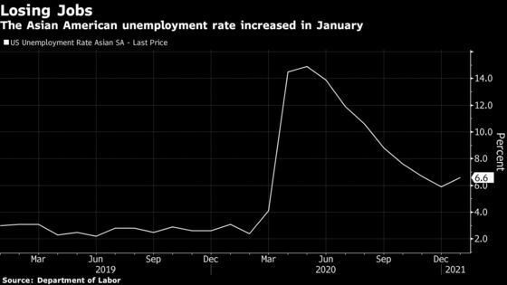 Asian-American Workers See Biggest Losses in Tepid Jobs Report