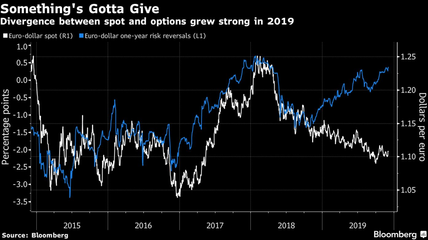 Divergence between spot and options grew strong in 2019