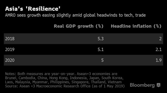 Asia's Economies Can Fight Off Trade War and Global Headwinds, Says Report