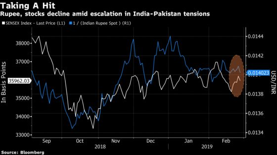 Stocks, Rupee Pare Declines as Investors Weigh Impact of Attacks